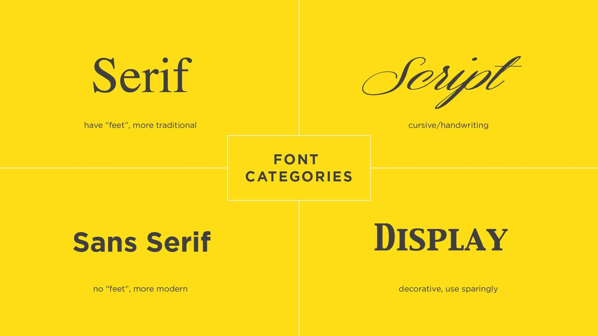font, 5 Font Rules for PowerPoint