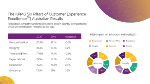 audience experience, Redefining Audience Experience