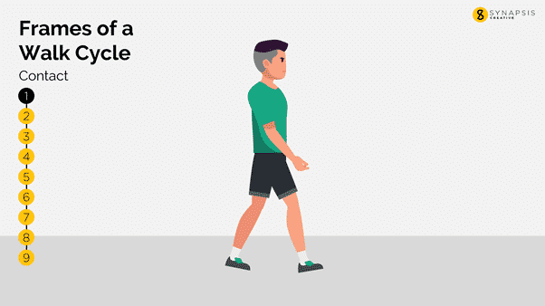walk cycle, Walk Cycle Animation in PowerPoint pt. 1